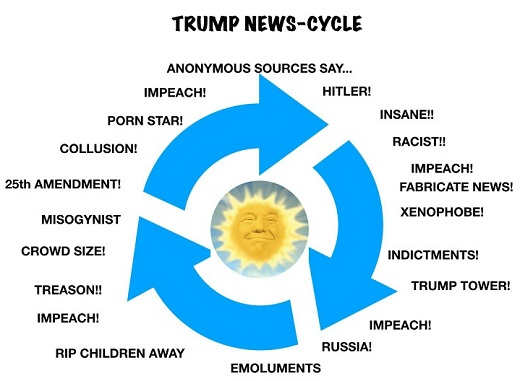 trump-news-cycle-anonymous-sources-collusion-racist-impeach-russia-hitler