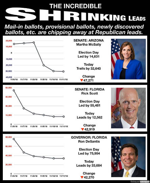 incredible-shrinking-leads-mcsally-rick-scott-ron-desantis