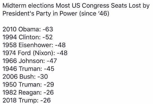 midterm-elections-most-congress-seats-lost-by-president-party-in-power-obama-clinton-trump-bush-reagan