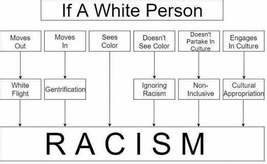 if-white-person-moves-in-out-sees-color-partakes-in-culture-racism