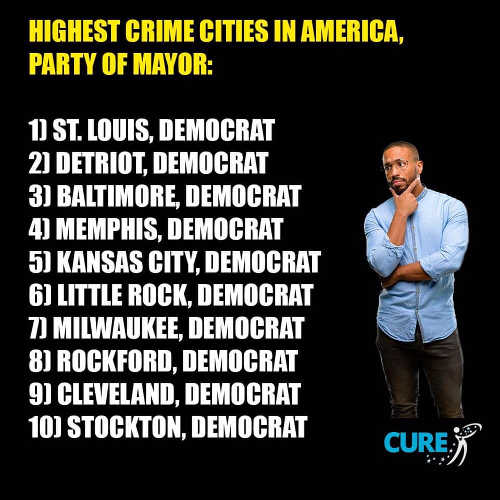 top 10 highest crime cities led by democrats