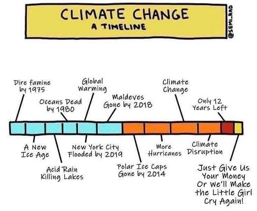 climate change a timeline ice age acid rain global warming cooling
