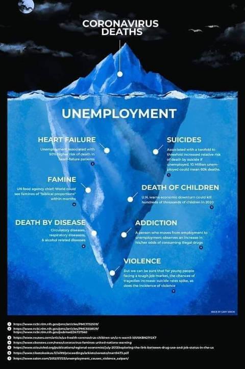 coronavirus deaths iceberg unemployment suicide death of children disease violence