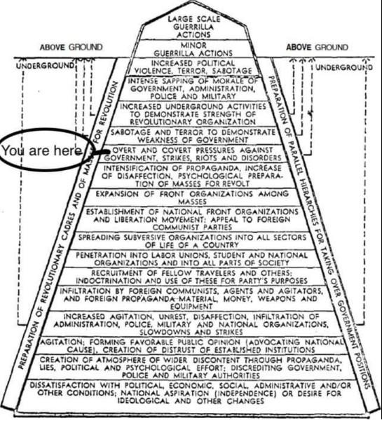 communist fascist takeover hierarchy