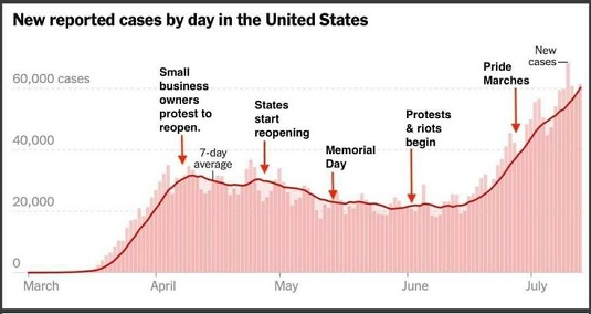 graph cases small business protests riots blm pride marches increase in cases