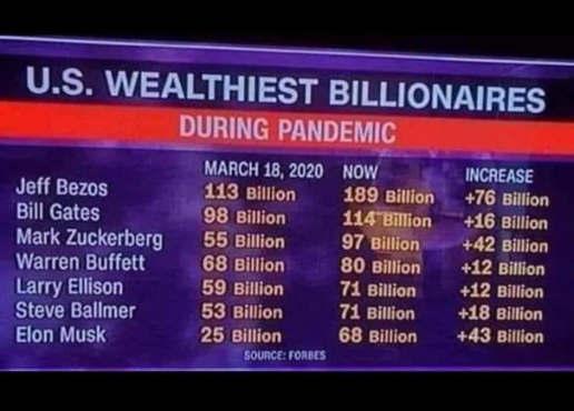 us wealthist billionaires gain during pandemic bezos gates zuckerberg ballmer