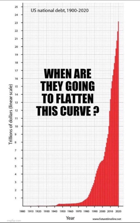 question of day when are we going to flatten us national debt curve