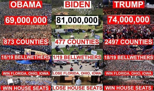 obama biden trump vote crowd bellweather county comparison
