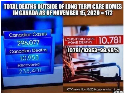 total covid canada deaths long term care stats
