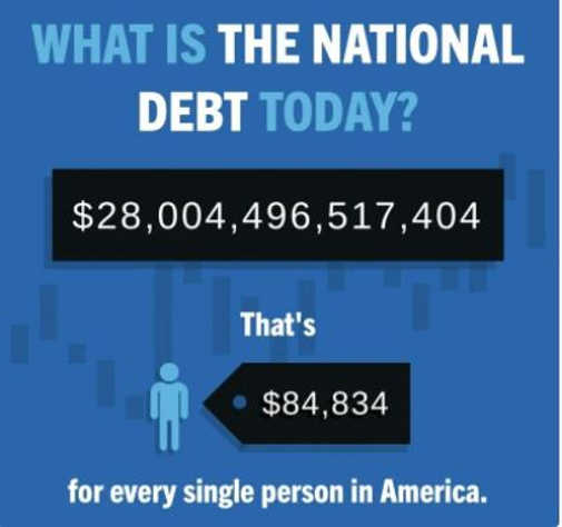 national debt today 28 trillion