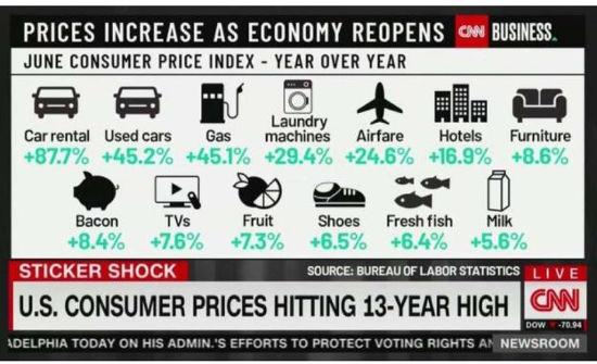 inflation under joe biden air gas cars houses travel food