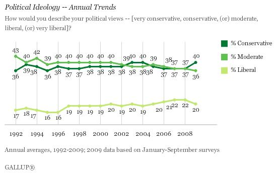 091107 gallup political ideology