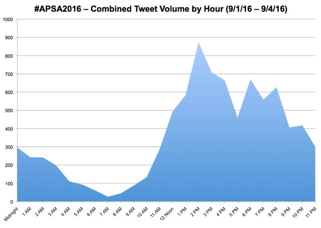 #APSA2016 – Combined Tweet Volume by House (9/1-9/4)