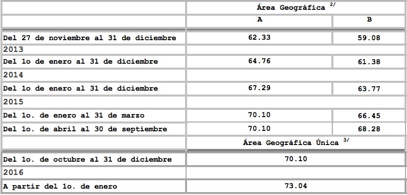 SALARIOS MÍNIMOS GENERALES POR ÁREAS GEOGRÁFICAS 1993-2016
