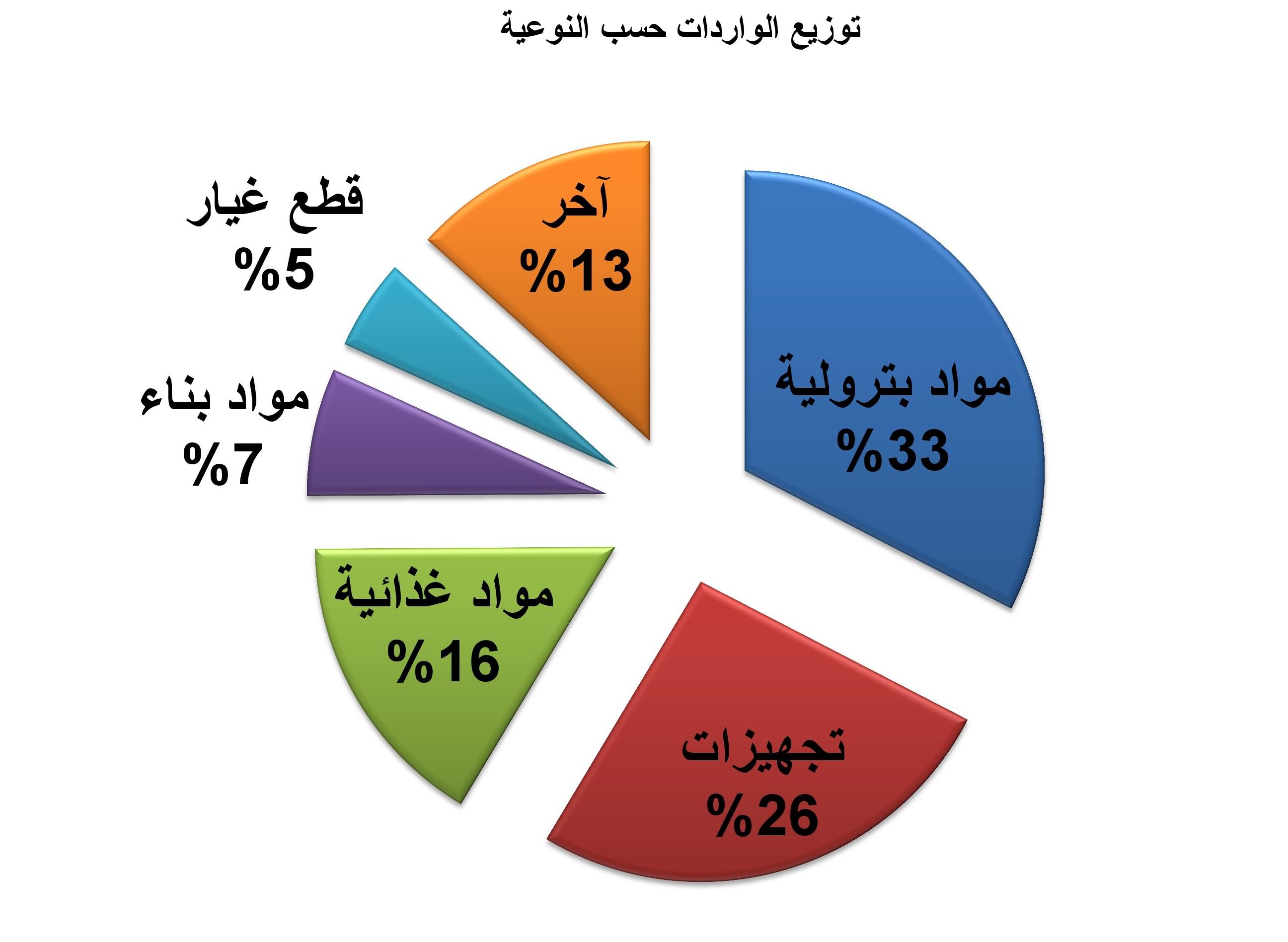 أوروبا  تتصدر قائمة موردي موريتانيا بنسبة 50.7 بالمائة تليها آسيا (تفاصيل )
