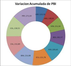 Variables y más variables, todo sobre el PBI 1