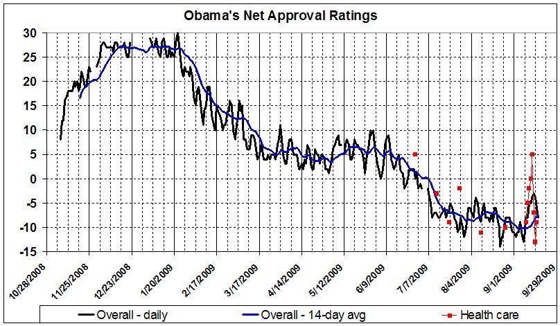 Obama's net approval_090917