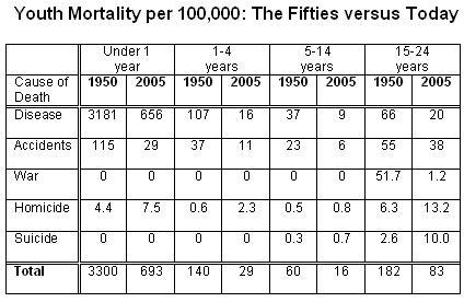 youth-mortality-2005-vs-1950