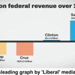 The media & establishment stealth attack on progressive movement exposed
