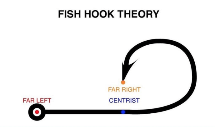 Centrists Moderates Fish hook Theory