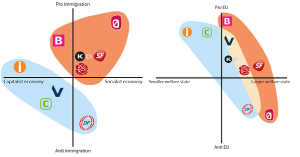 The Danish Political Spectrum | Politics Politics Politics