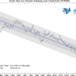 2010 Already Beats 2007 in Arctic Sea Ice Melt