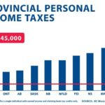 BC Liberals DO Intend to Deceive With Misleading Charts