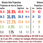 Ontario Election: Polling Fails Again!