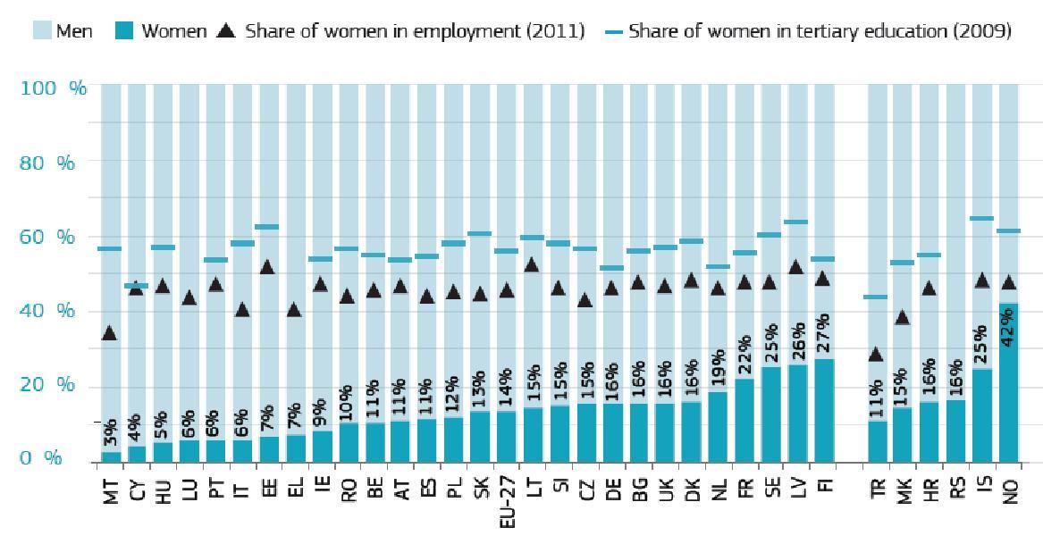 Tabla 1. Mujeres y hombres en las grandes empresas