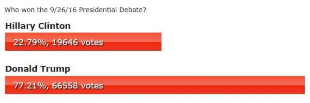 Result of the First Election Debate poll