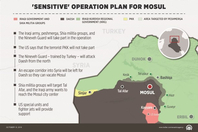 Sensitive Operation Plan for Mosul