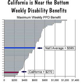 California benefits to injured workers among lowest in nation