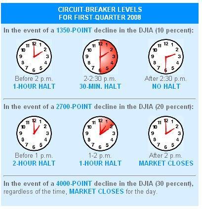 NYSE circuit breaker rules