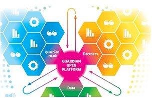 The Guardian open platform