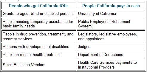 California IOUs vs. cash payments