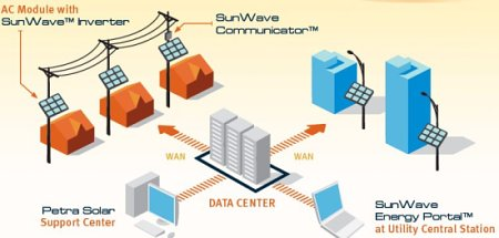 Petra Solar SunWave UP series. Smart grid interactive solar system