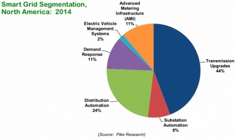 pike research smart grid