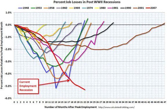 Employment Recessions