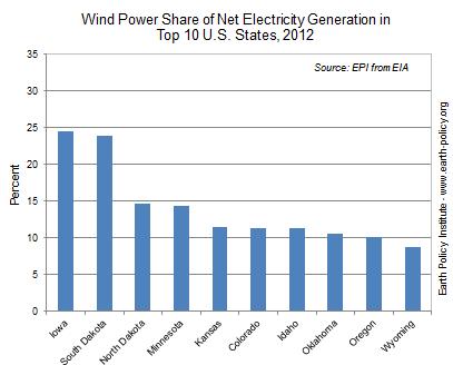 windpower-biggeststates