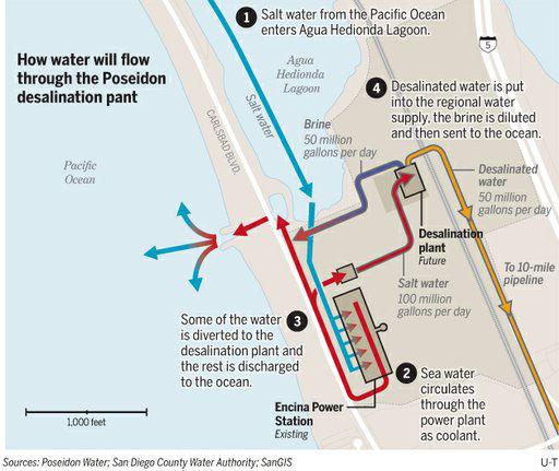 Calsbad-desalination-plant