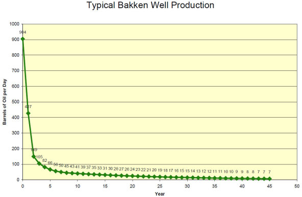 Typical-Bakken-well-production