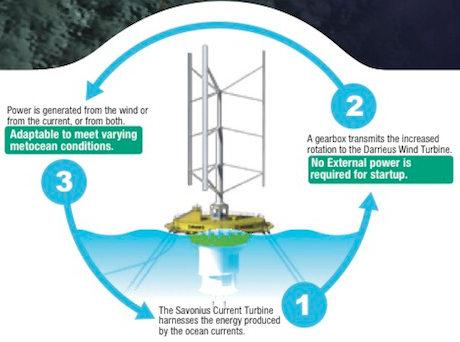 swid wind current turbine