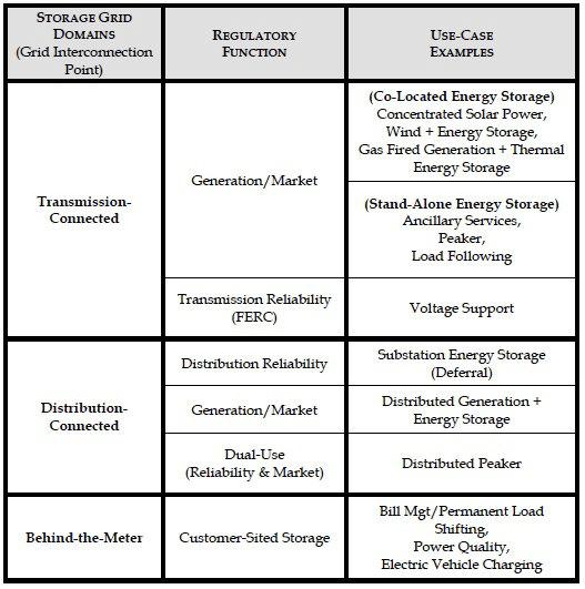 CPUC_EnergyStorage_UseCaseExamples