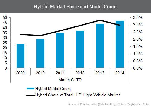 hybrid-car-market-share