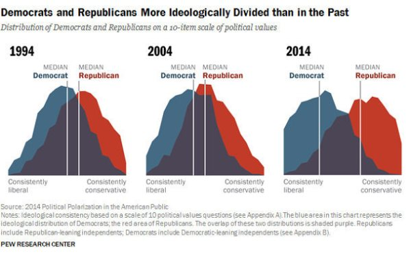 Credit: Pew Research