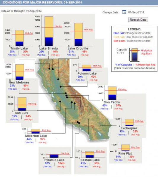 CA-reservoirs-drought
