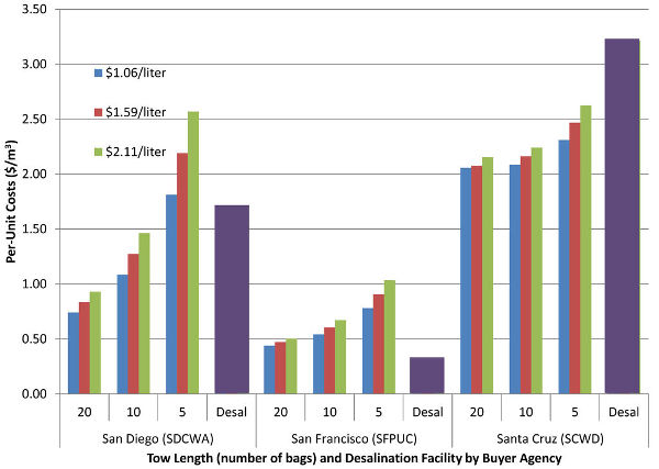 Cost of water bags vs desalination in California