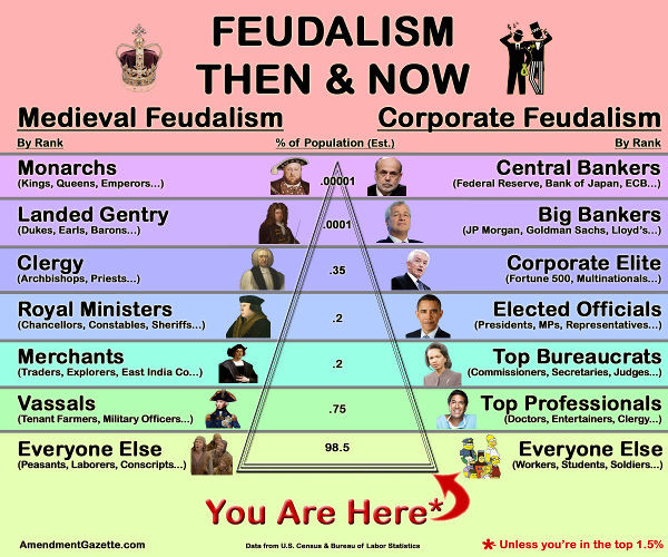 feudalism_then_now
