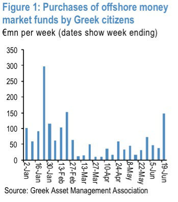 Greek money market outflows