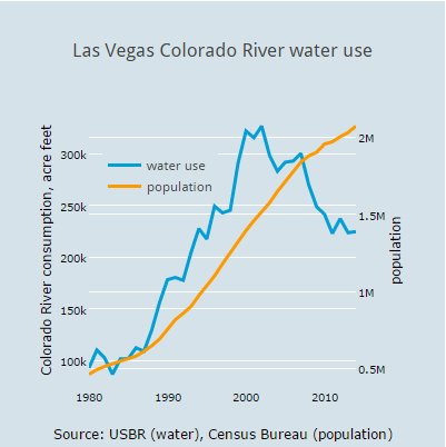 Las vegas water use and population